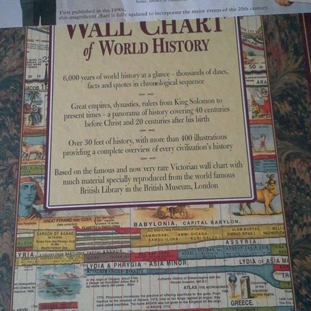 The Wall Chart Of World History From Earliest Times To Present New